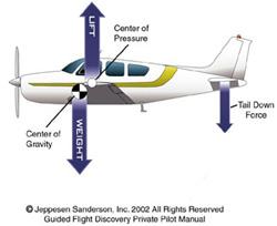 center_of_pressure_gravity1.jpg
